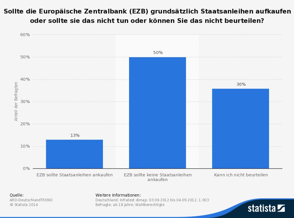 statistic_id239858_meinung-zum-aufkauf-von-staatsanleihen-durch-die-ezb