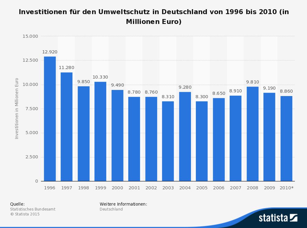 statistic_id5266_investitionen-fuer-den-umweltschutz-in-deutschland-bis-2010 (1)