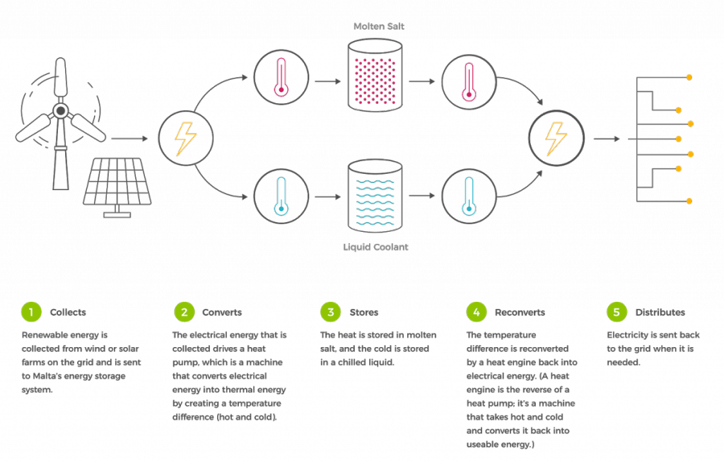 Infografik zur Funktionsweise vom Projekt Malta X von Google zur Energiespeicherung