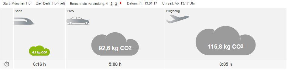 Vergleich des CO2-Ausstoßes zwischen Auto, PKW und Flugzeug auf der Strecke München - Berlin