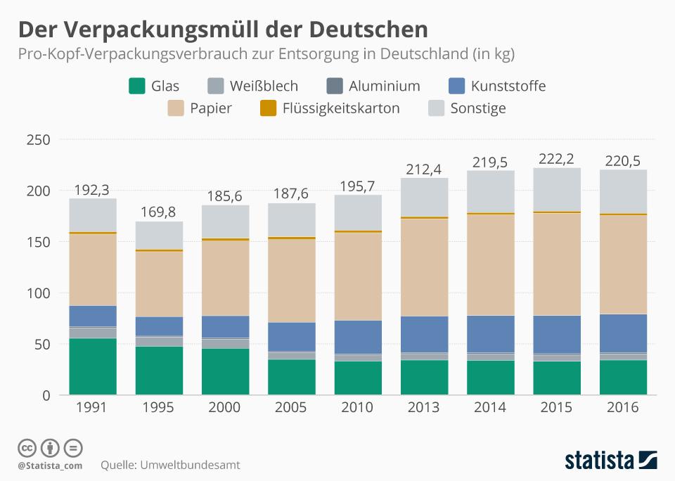 Infografik zu dem Verpackungsmüll der Deutschen zwischen 1991 bis 2016 nach Verpackungsart. Papier nimmt den größten Posten ein.