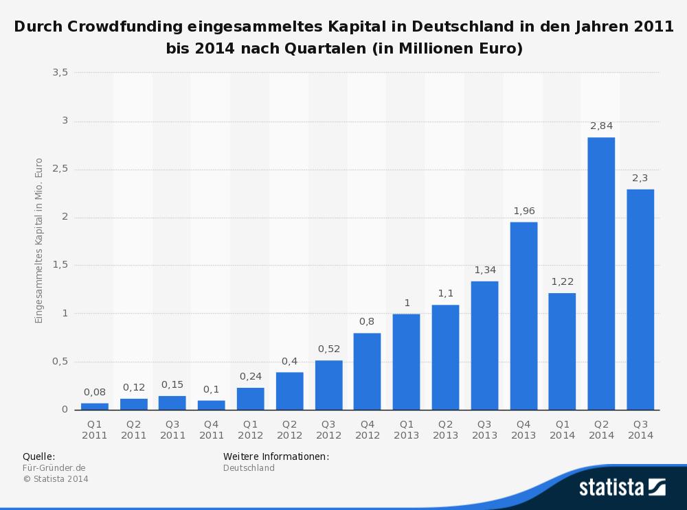 statistic_id252351_crowdfunding---quartalszahlen-zum-eingesammelten-kapital-bis-2014