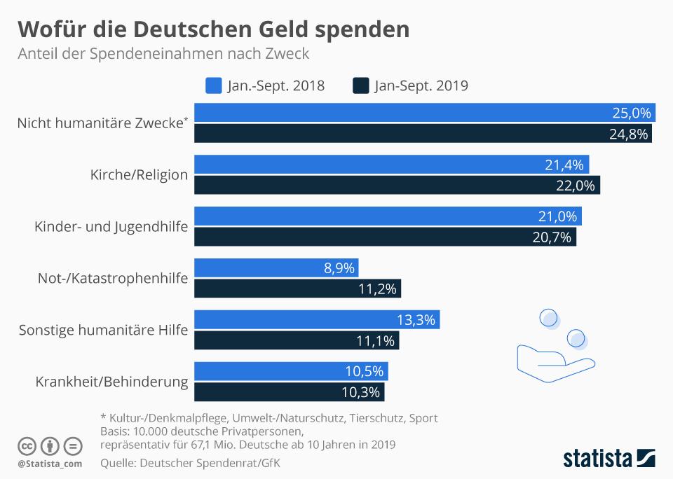 Infografik - Dafür spenden die Deutschen