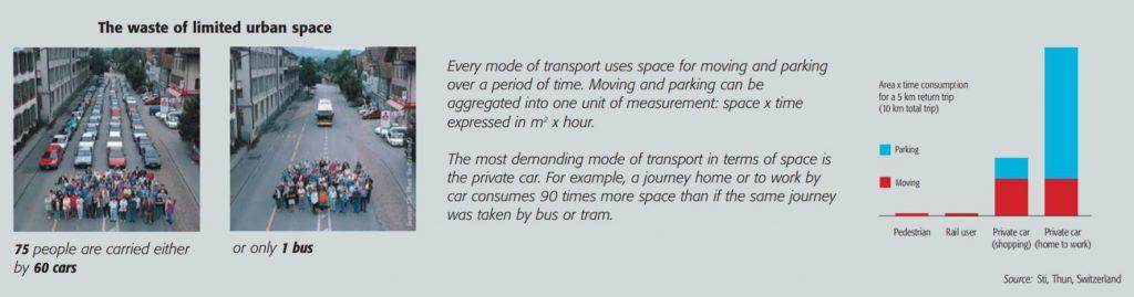 So viel Platz verschwendet es, mit dem Auto statt mit dem Bus zu fahren. (Quelle)