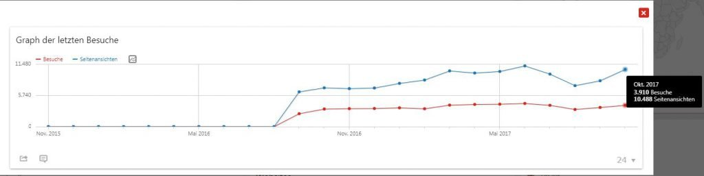 Liniendiagramm mit den monatlichen Besucherzahlen.