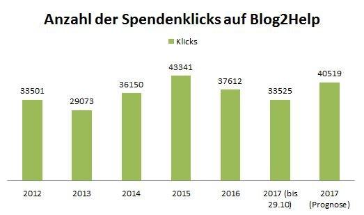 Ein Balkendiagram mit der Anzahl der Spendenklicks pro Jahr ab 2012 bis 2017