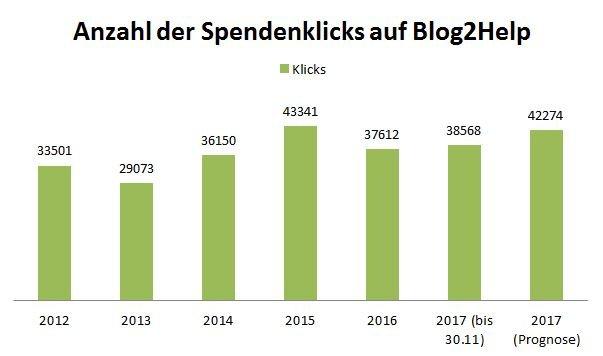Ein Balkendiagram mit den jährlichen Spendenklicks bis einschließlich November 2017 und eine Prognose für das ganze Jahr 2017