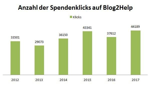 Balkendiagram der jährlichen Blog2Help Spendenbox-Klicks von 2012 bis 2017