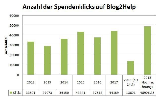 Ein Balkendiagram mit den jährlichen Spendenklicks ab 2012. Mit der Hochrechnung für 2018 (48906 Klicks)