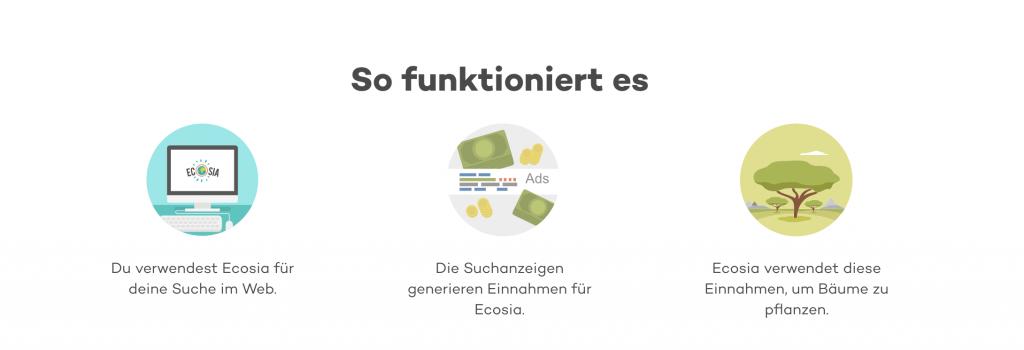 So funktioniert Ecosia: Für die Websuche verwenden, Suchanzeigen generieren Werbeeinnahmen, Ecosia pflanzt damit Bäume