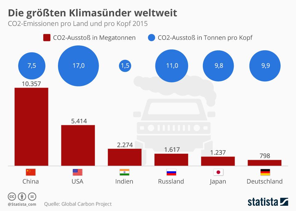 Statistik der Länder mit dem höchsten CO2-Ausstoß pro Kopf. Die USA führt weit abgeschlagen mit 17 Tonnen pro Kopf im Jahr.