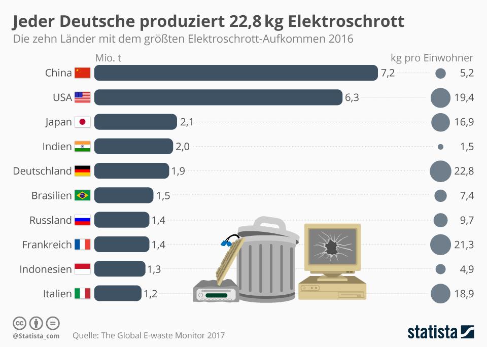 Infografik zu dem Elektroschrottaufkommen pro Land und pro KG je Einwohner im Jahr