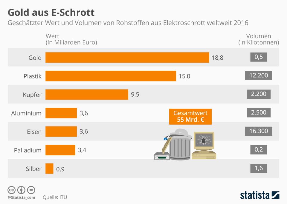 Infografik, die aufzeigt, wie viel Euro die Rohstoffe des Elektroschrott-Recyclings im Jahr Wert wären. Geld liegt mit 18,8 MRD Euro an der Spitze.