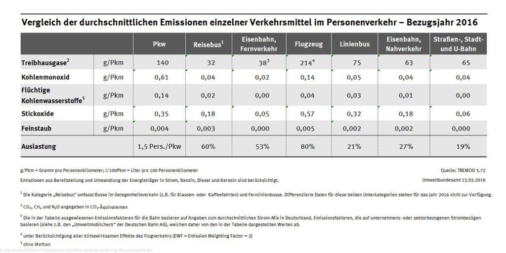 Emissionsübersicht der einzelnen Verkehrsträger
