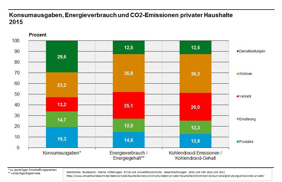 Relation der Konsumausgaben in den Bereichen Verkehr, Wohnen, Ernährung, Produkte und Dienstleistungen zu ihrem CO2 Ausstoß und Energieverbrauch
