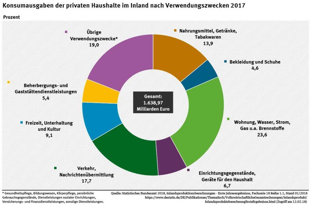 Konsumausgaben der Deutschen 2017