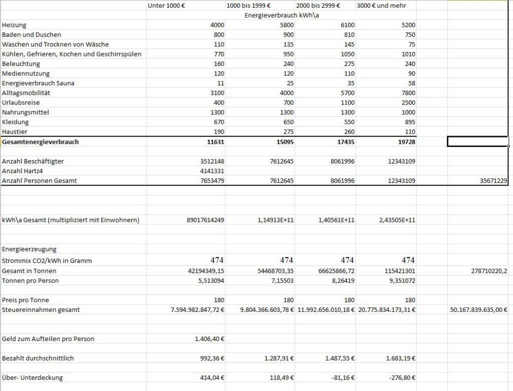 Excel Tabelle zur Berechnung der CO2 Steuer
