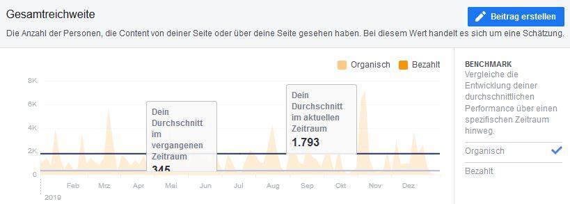 Blog2Help Beitragsreichweite im Jahr 2019 auf Facebook