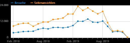 Monatliche Besucherstatistik von Blog2Help