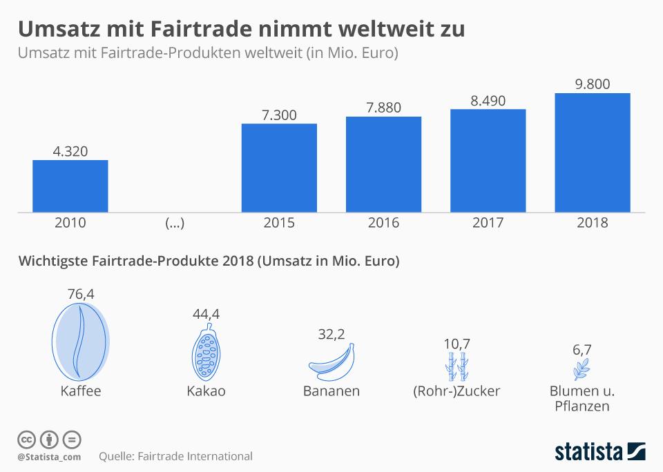 Eine Statistik die zeigt, dass der Fairtrade-Konsum steigt