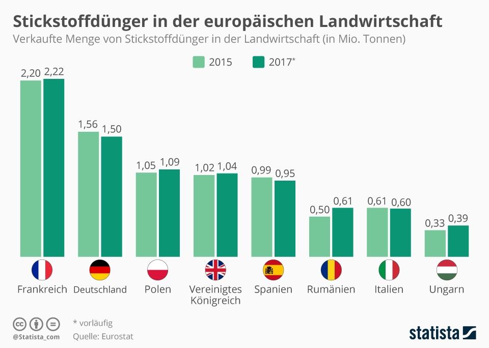 Infografik: Stickstoffdünger in der europäischen Landwirtschaft