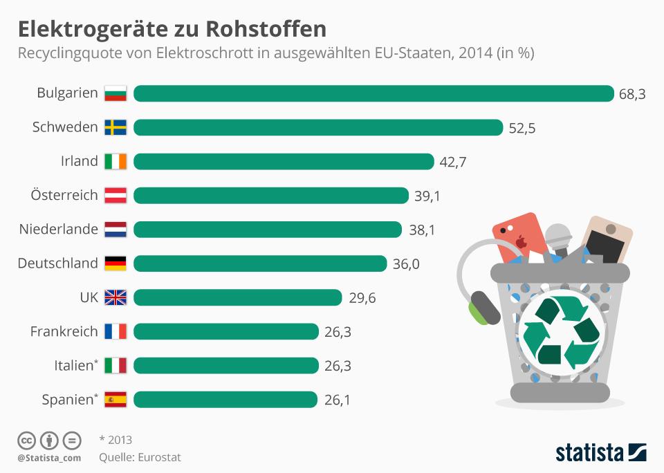 Statistik des Elektroschrottrecyclinganteils europäischer Länder im Jahr 2014