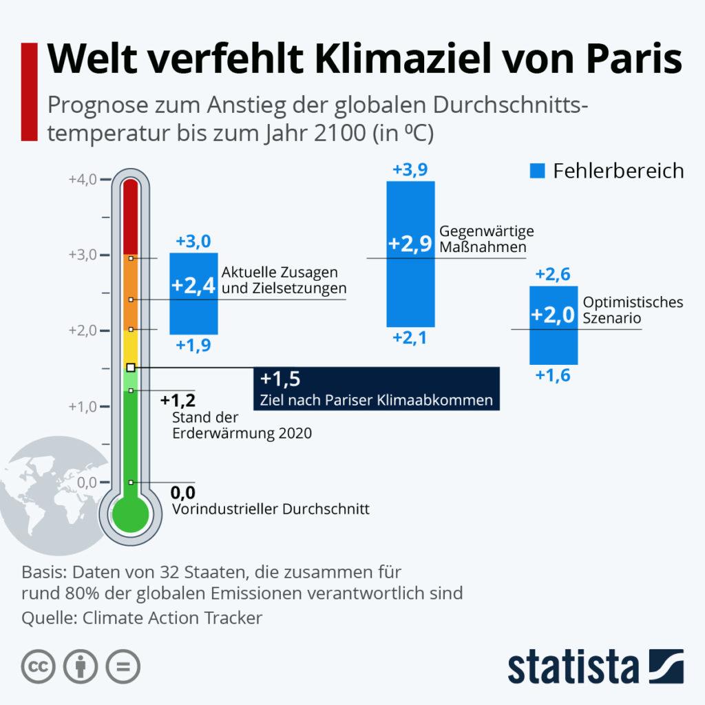 Die Welt verfehlt das Klimaziel von Paris